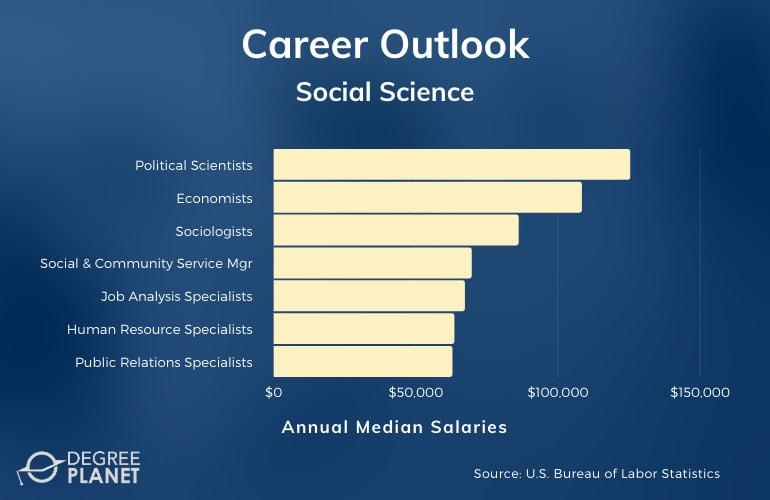 Social Science Careers & Salaries
