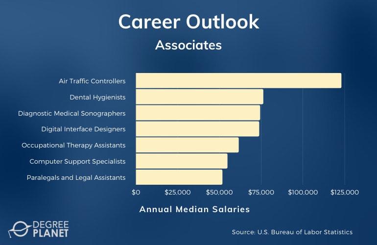Associates Careers and Salaries