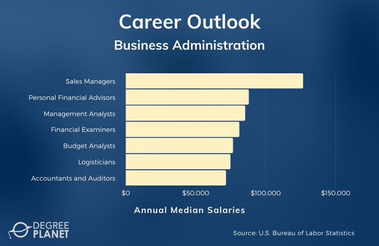 Business Administration Careers