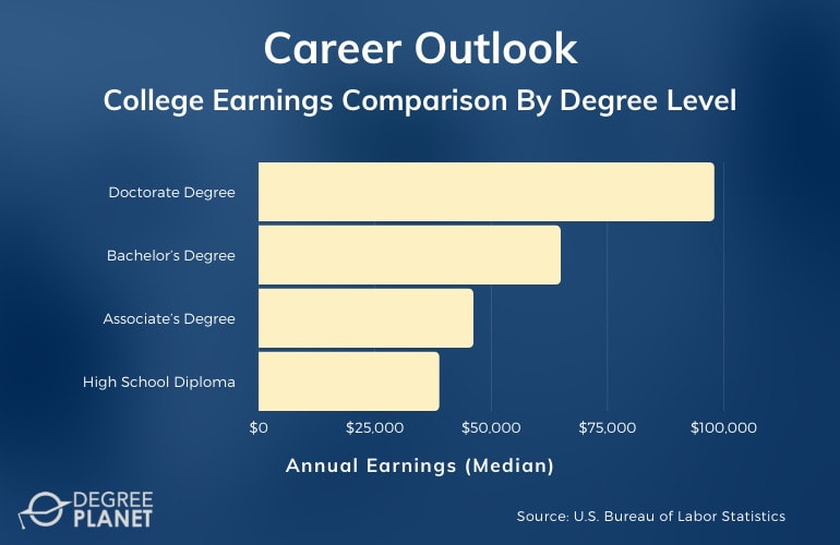 College Earnings Comparison By Degree Level