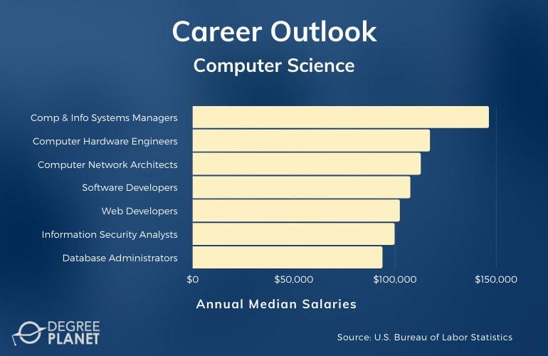 Computer Science Major Careers