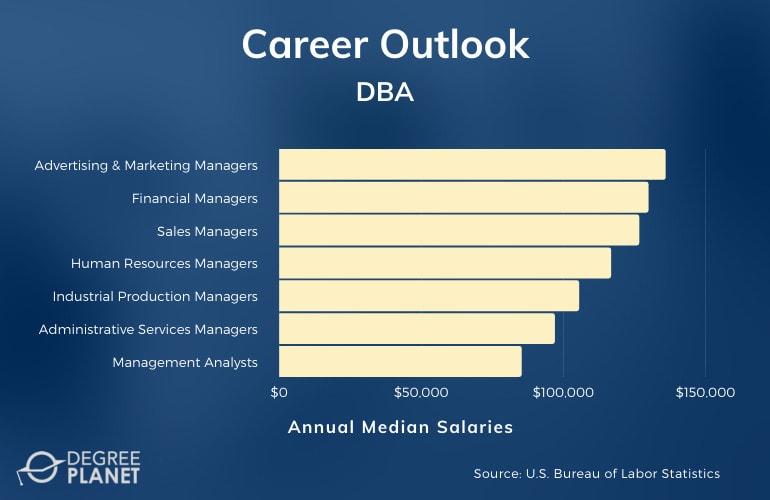 DBA Careers & Salaries