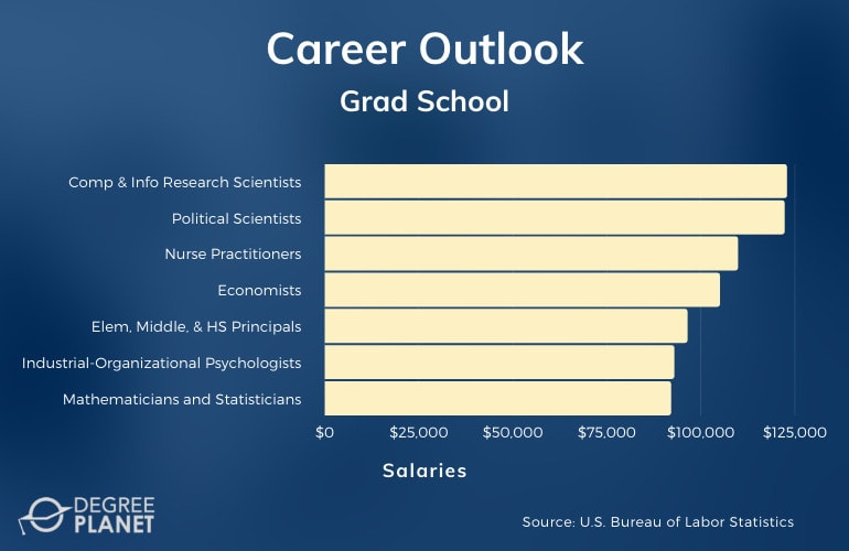 Grad School Careers & Salaries