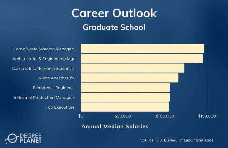 Graduate school Careers & Salaries