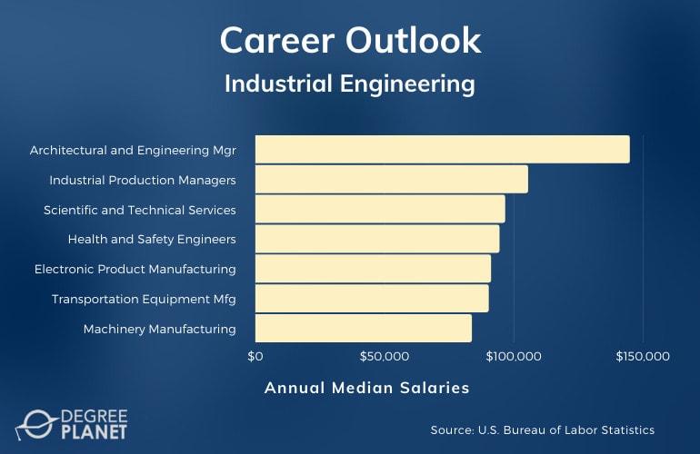 Industrial Engineering Careers