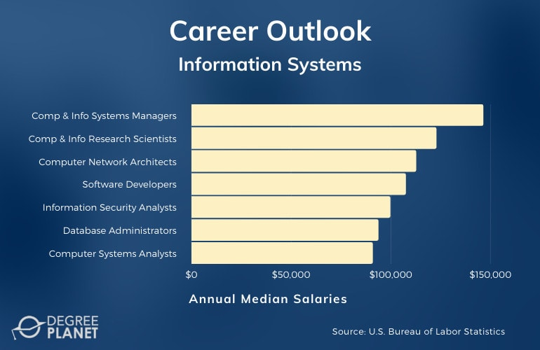 Information Systems Master's Careers & Salaries