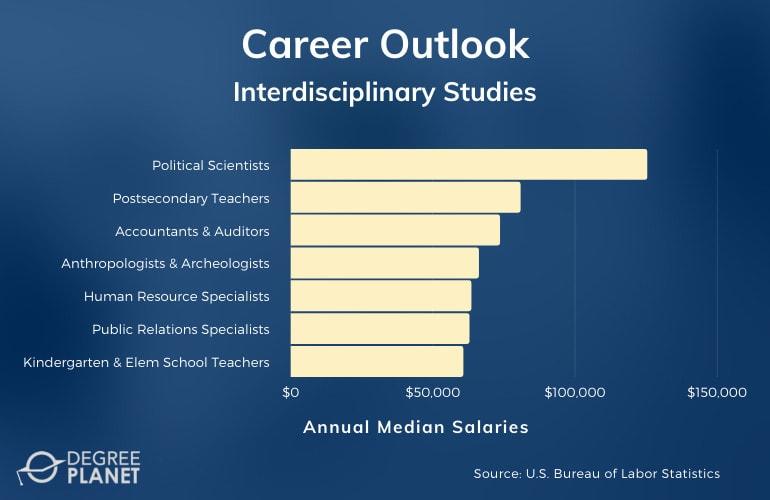 Interdisciplinary Studies Careers