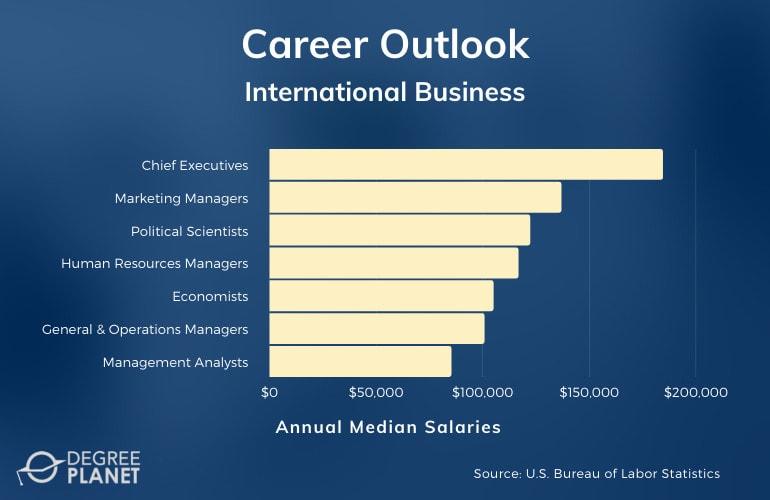 International Business Careers