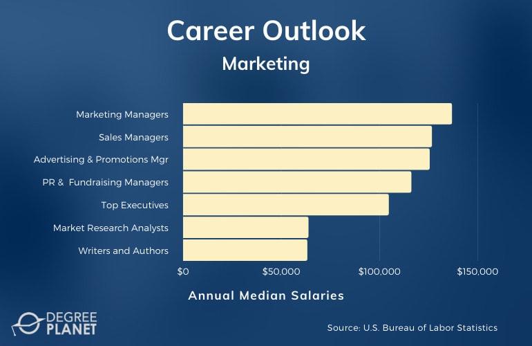 Marketing Major Careers