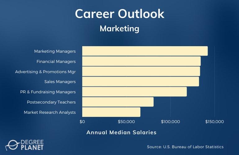 Marketing PhD Careers & Salaries