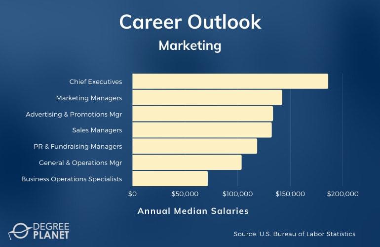 Marketing Careers & Salaries