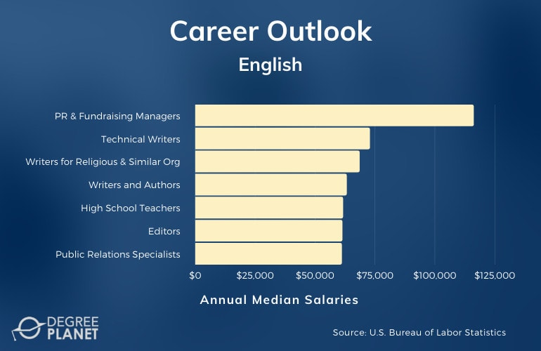 Careers with a Master's in English
