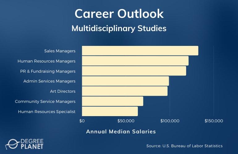 Multidisciplinary Studies Careers & Salaries