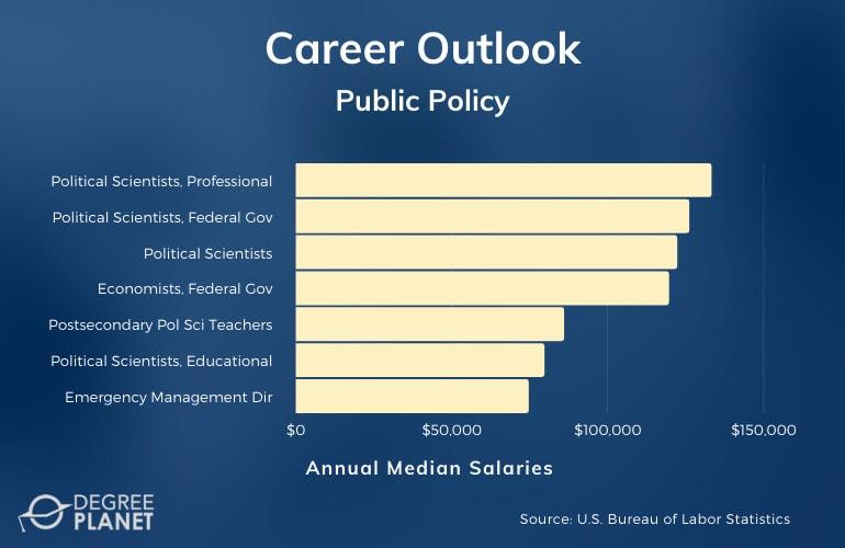 Public Policy Careers & Salaries