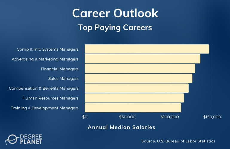 Top Paying Careers & Salaries for College Graduates