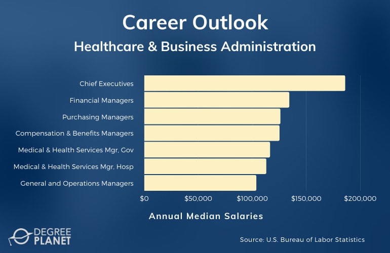 Healthcare & Business Administration Careers and Salaries