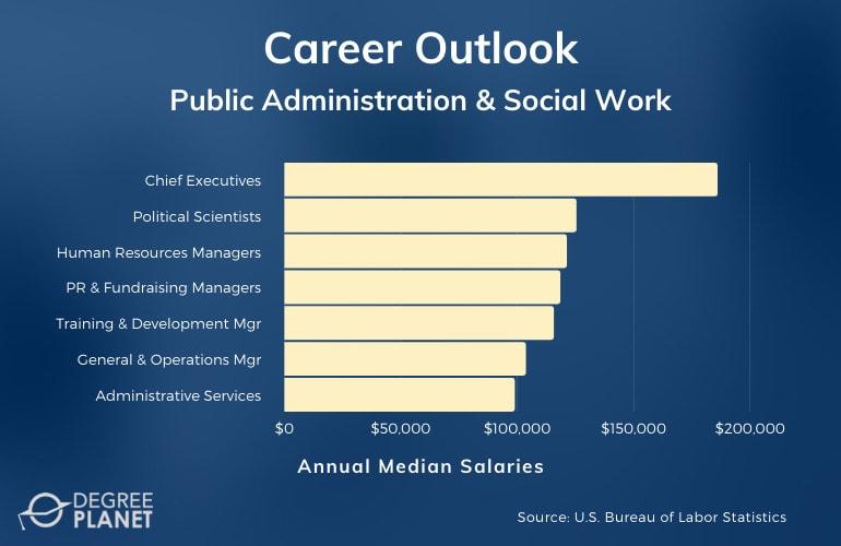 Public Administration & Social Work Careers & Salaries