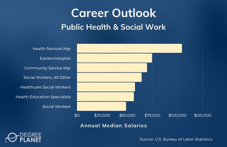 Public Health & Social Work Careers and Salaries