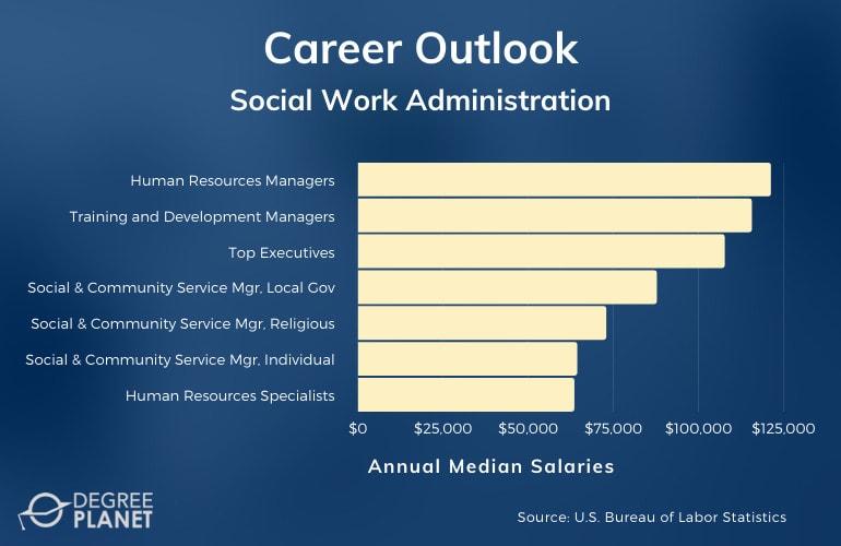 Social Work Administration Careers & Salaries