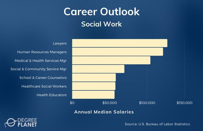 Social Work Careers and Salaries