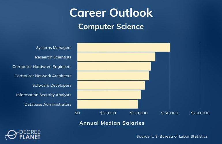 Comp Sci Careers & Salaries