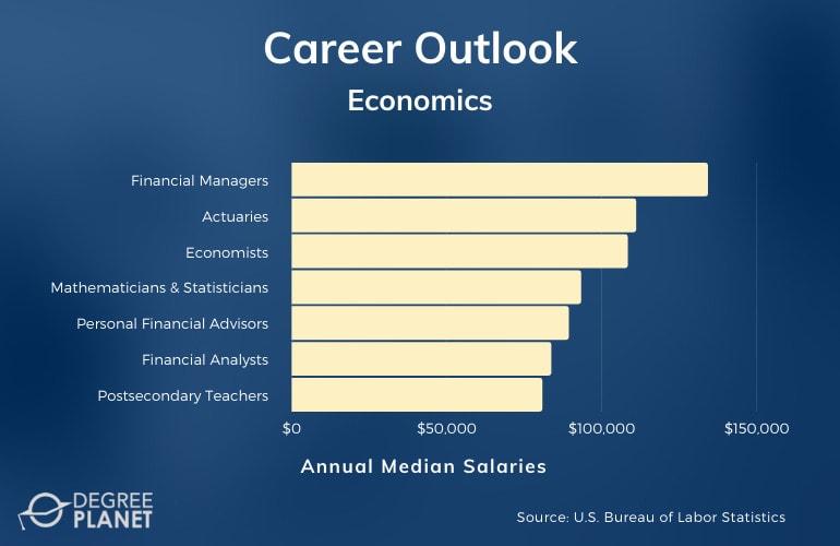 Economics Careers & Salaries