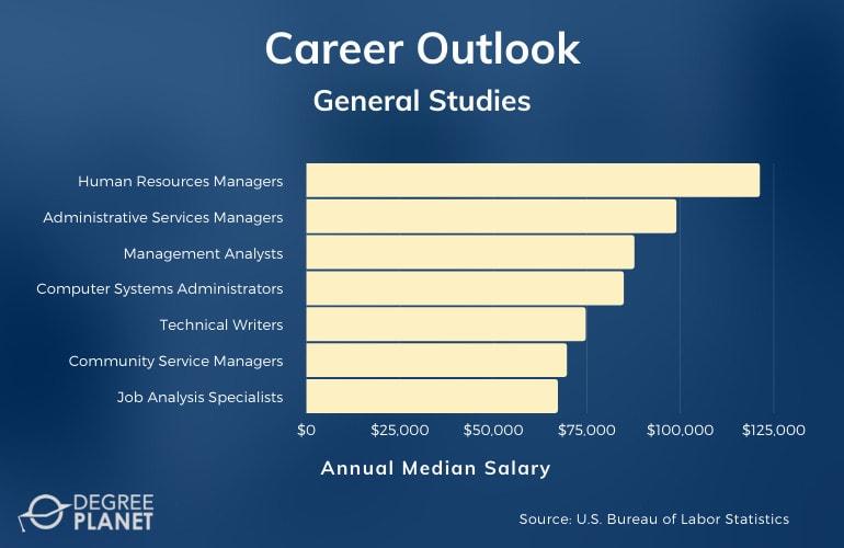 General Studies Degree Salary