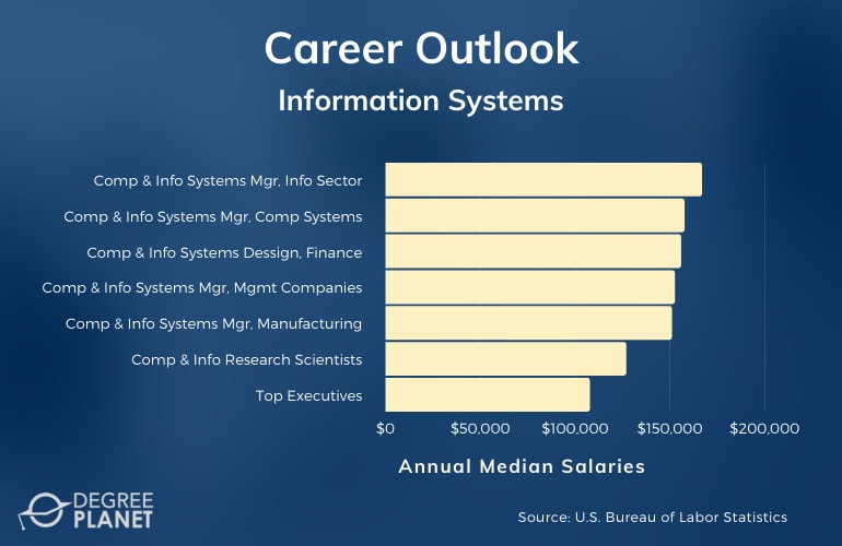 Information Systems Careers and Salaries