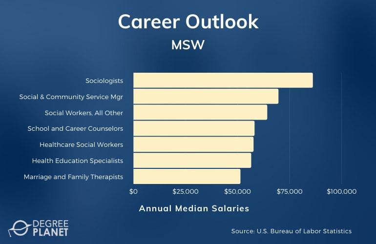 MSW Careers & Salaries