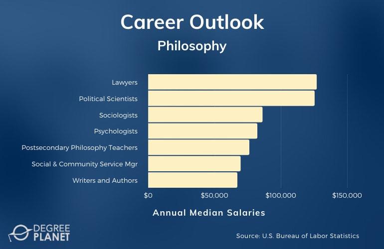 Philosophy Careers
