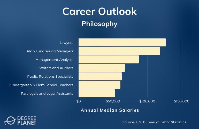 Philosophy Careers & Salaries