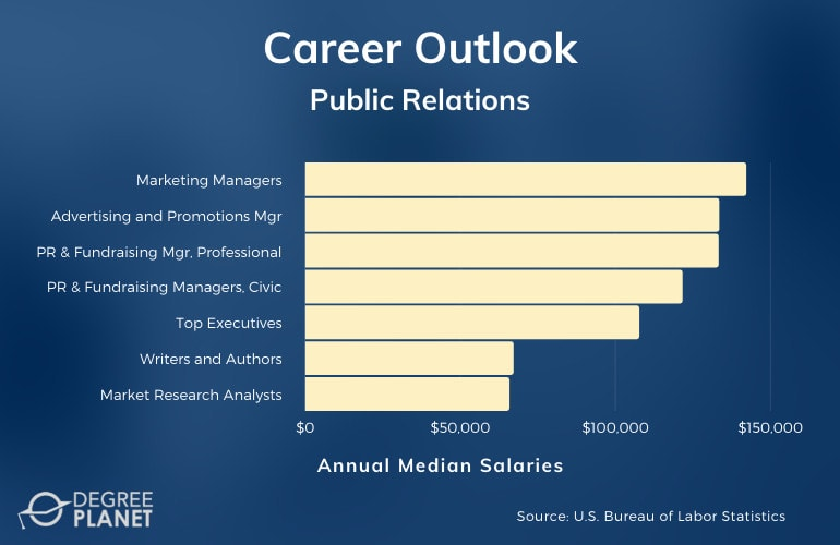 Public Relations Careers and Salaries