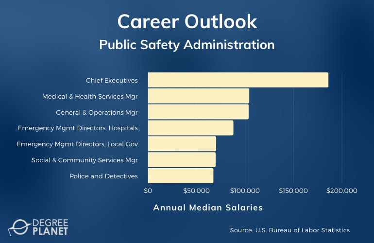 Public Safety Administration Careers & Salaries