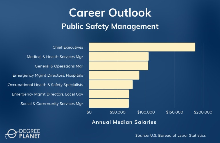 Public Safety Management Careers & Salaries
