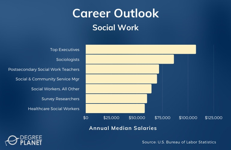 Social Work Careers & Salaries