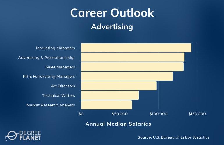 Advertising Careers & Salaries