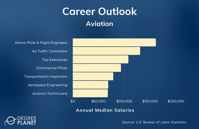 Aviation Careers & Salaries
