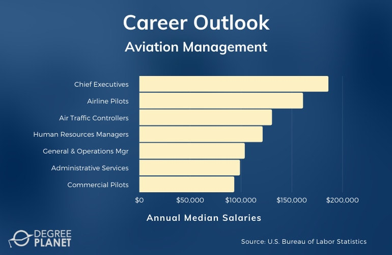 Aviation Management Careers and Salaries