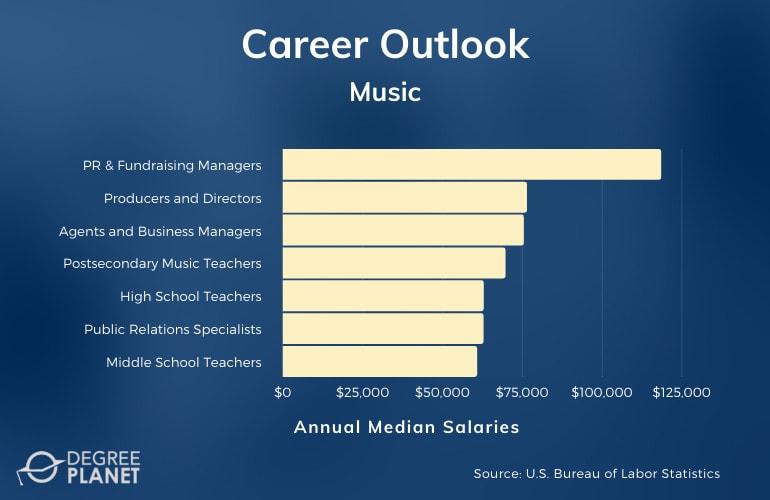 Bachelor in Music Careers & Salaries