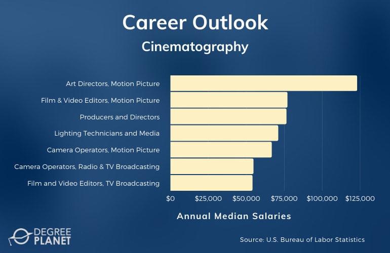 Cinematography Careers & Salaries