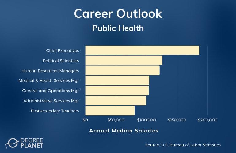 Public Health Careers & Salaries