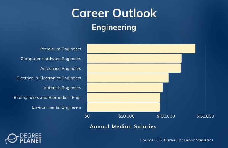 Engineering Careers & Salaries