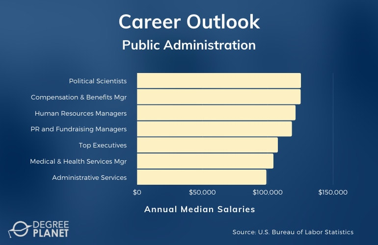 Master's in Public Administration Careers & Salaries