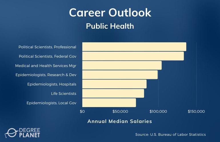 MPH Careers & Salaries