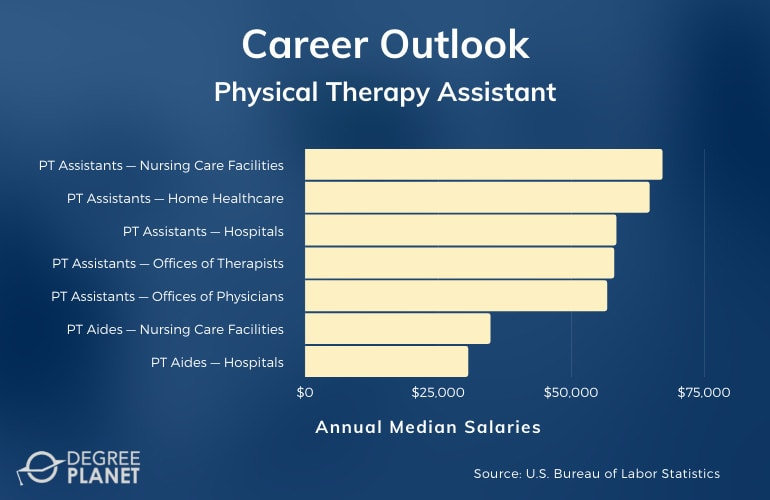 Physical Therapy Assistant Careers & Salaries