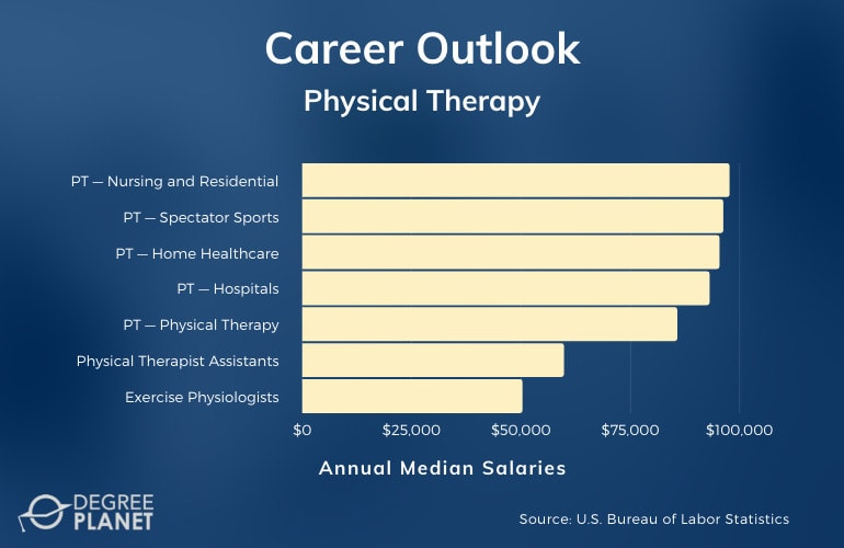 Physical Therapy Careers & Salaries
