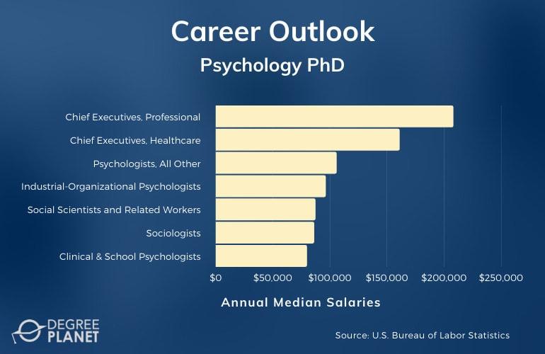 Psychology PhD Careers & Salaries