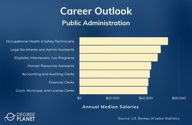 Public Administration Careers & Salaries
