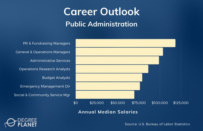 Public Administration Careers and Salaries