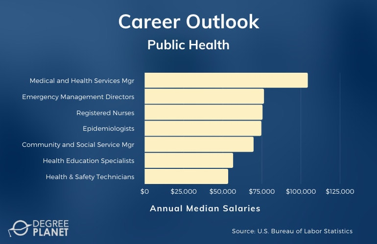 Public Health Careers and Salaries